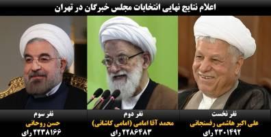 نتایج نهایی انتخابات خبرگان در تهران