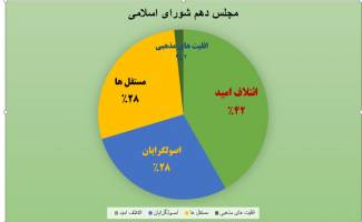 ریاست پارلمان به چه کسی می رسد؟ عارف یا لاریجانی؟