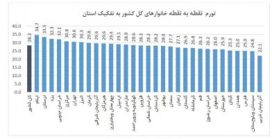 کرمانشاه از رتبه ی نخست تورم در سال گذشته به رده ی 23 نزول یافته